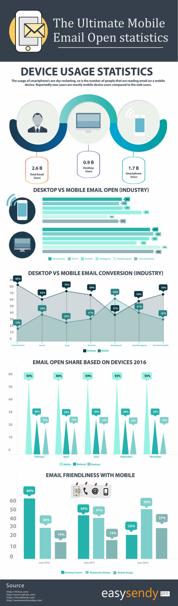 Infographic Mobile Email Open Statistics