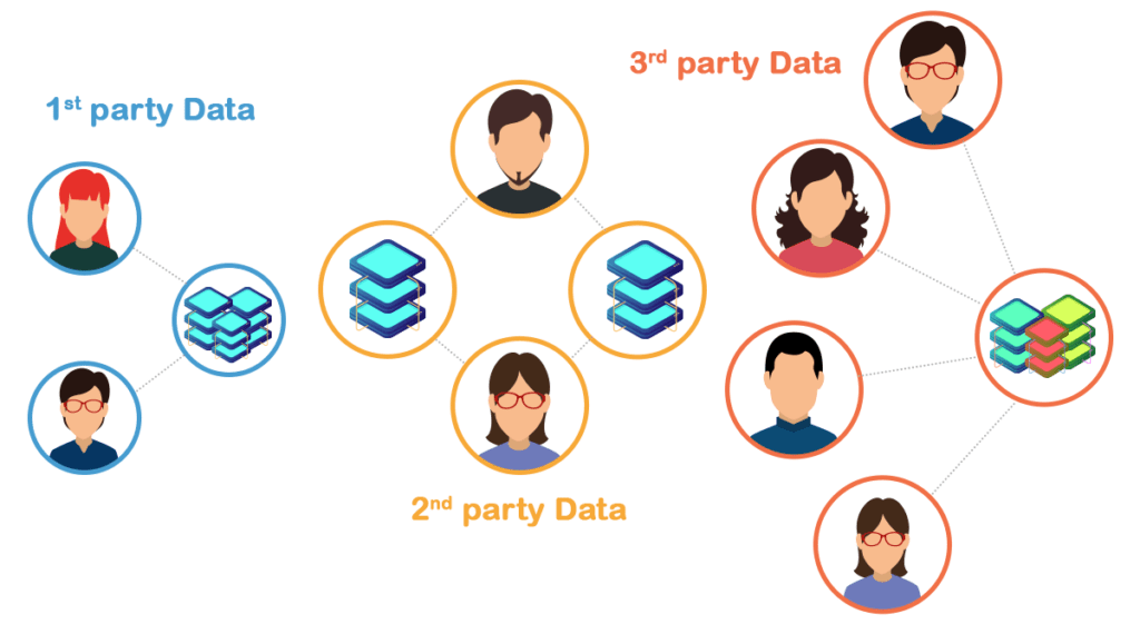Top benefits of first-party data to increase engagement level